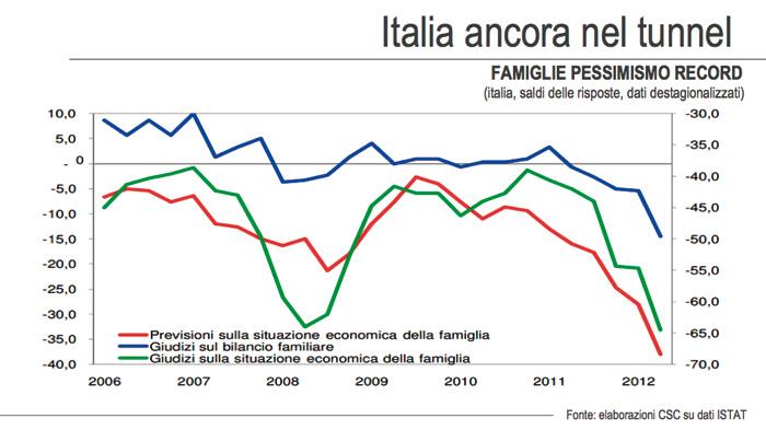 Italia famiglie